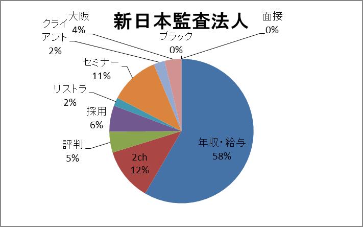 新日本監査法人 検索キーワード
