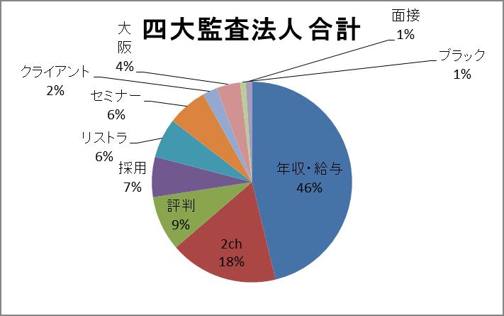 四大監査法人 検索キーワード