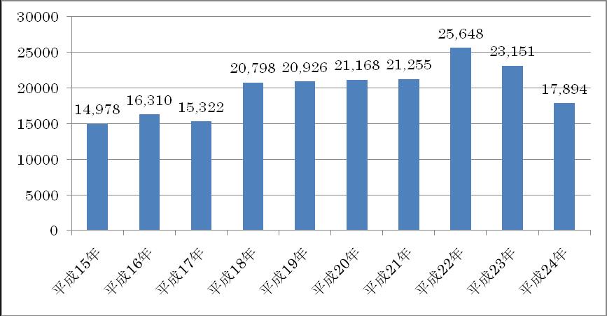 平成24年 公認会計士試験 受験者数