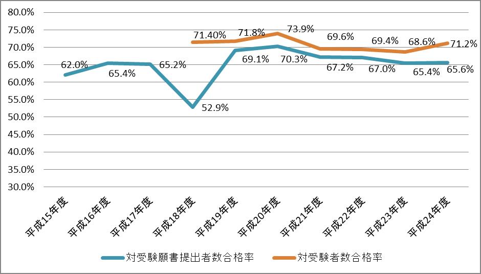 平成24年度 公認会計士試験 修了考査 合格率