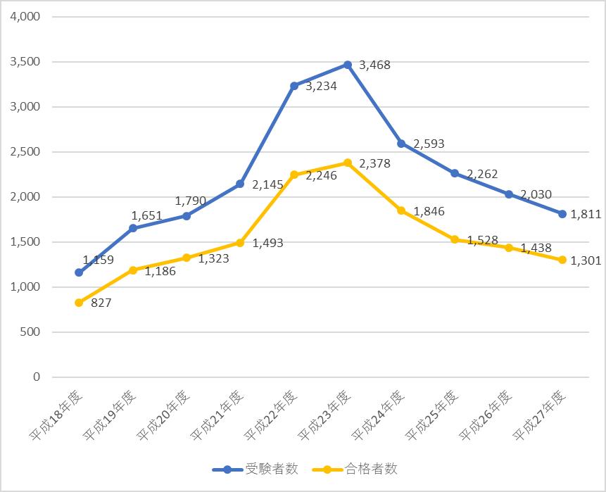 公認会計士試験・修了考査における過去10年間の合格者数