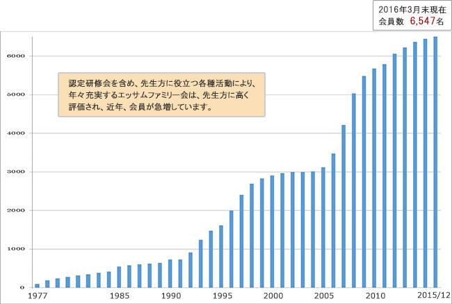 エッサムファミリー会の会員数【公認会計士・税理士】