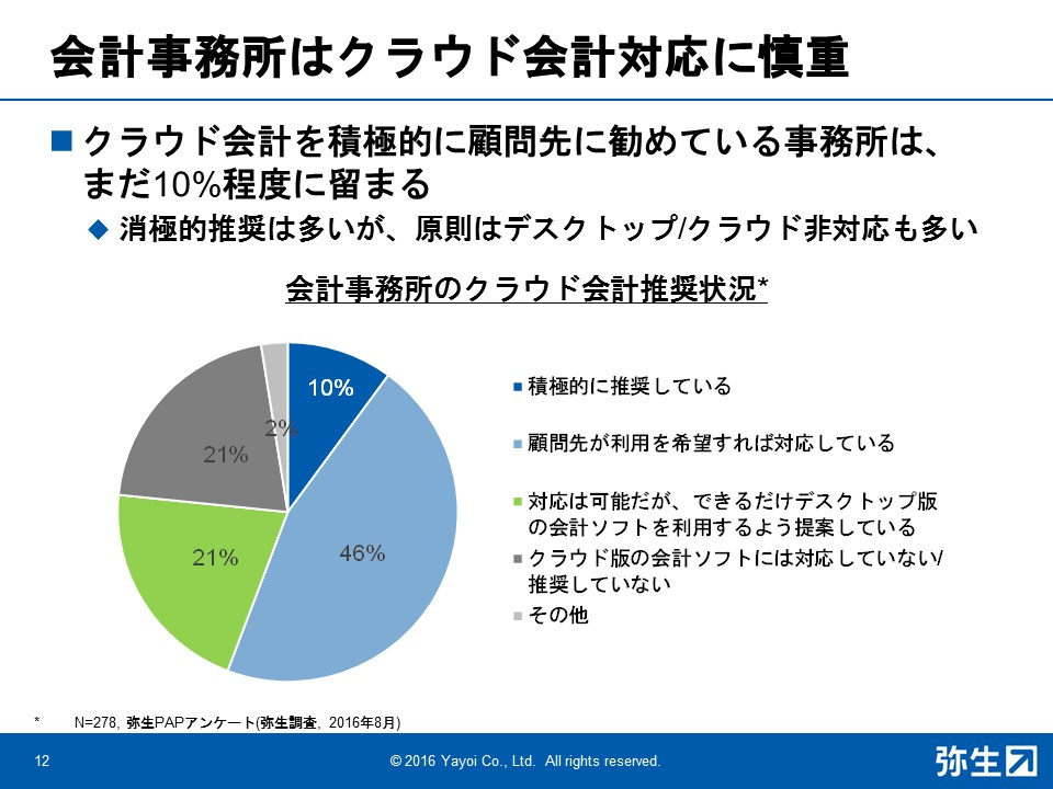クラウド会計を積極的に勧めている会計事務所はまだ10%程度