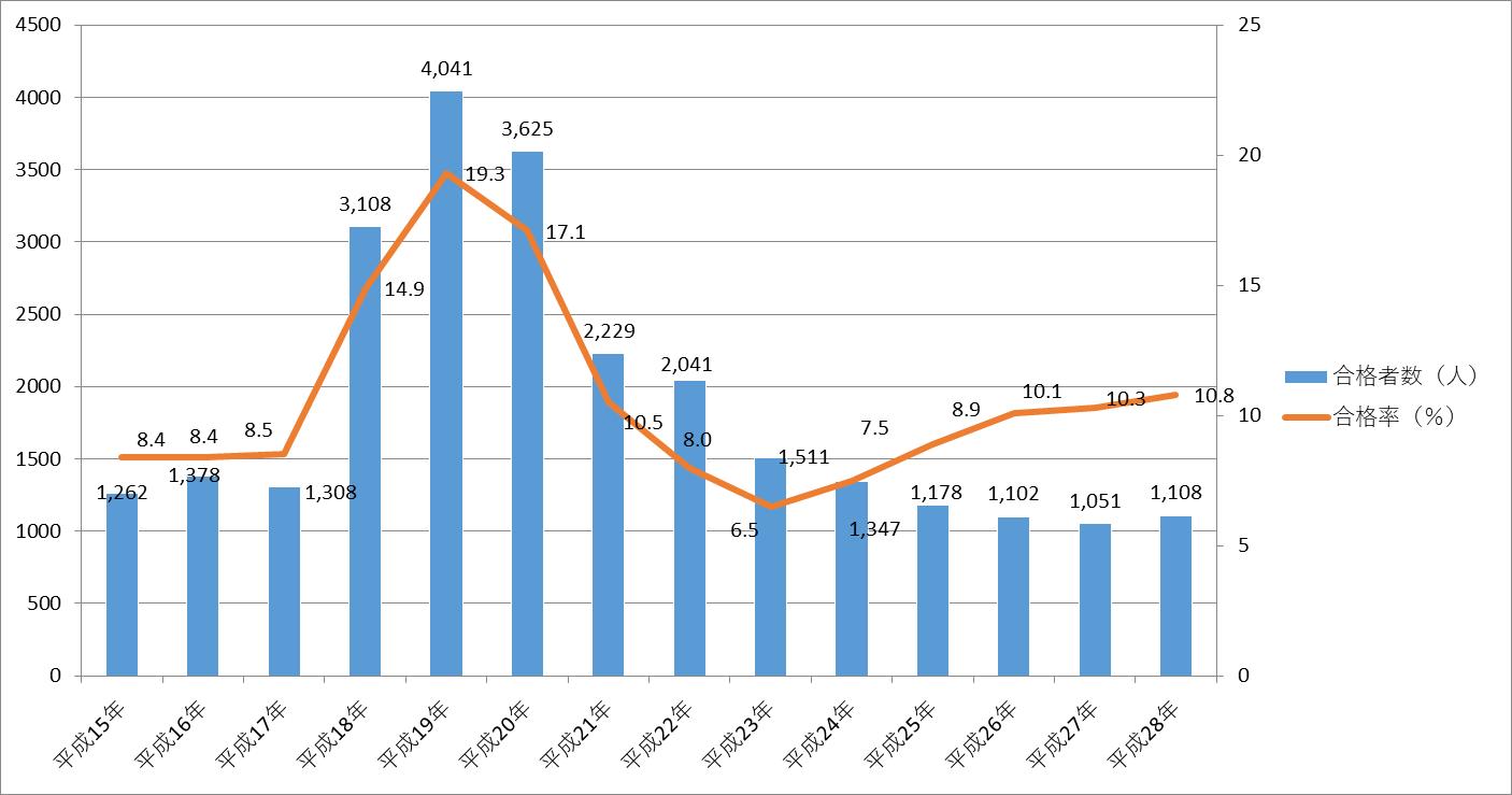 平成28年(2016年)公認会計士試験の合格者数とその推移