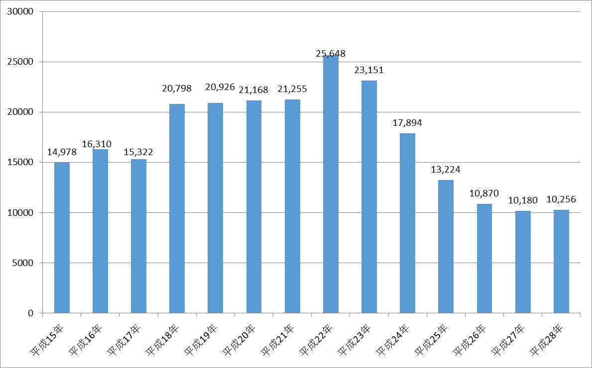 平成28年(2016年)公認会計士試験の願書出願者数