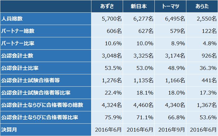 4大監査法人_人員数2016
