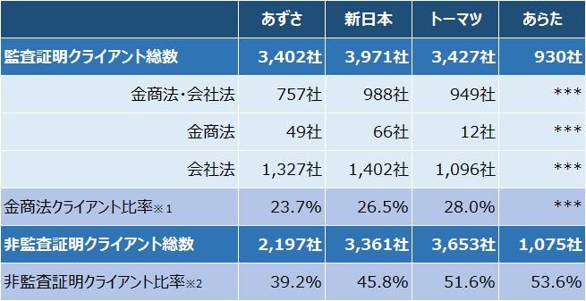 4大監査法人_クライアント数2016