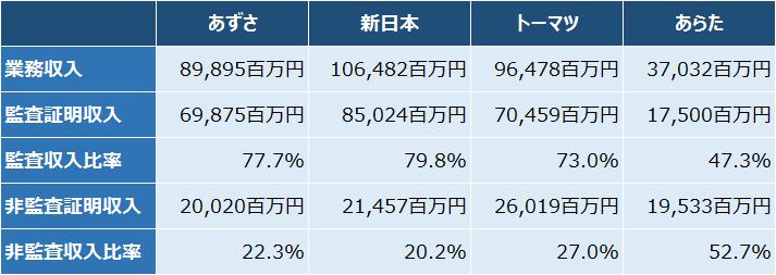 4大監査法人_収入2016