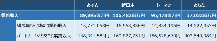 4大監査法人_ひとりあたり業務収入2016