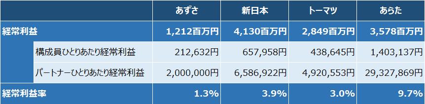 4大監査法人_経常利益2016