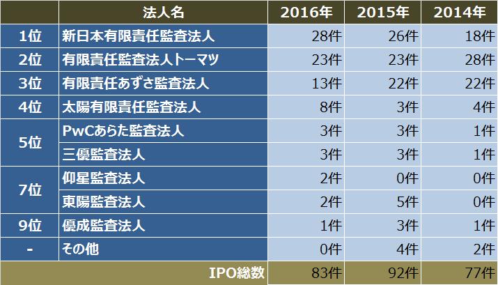 IPO監査法人比較_2016年_IPO件数