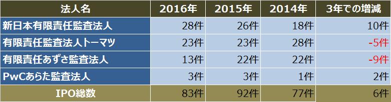 IPO監査法人比較_2016年_4大監査法人_IPO件数