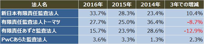 IPO監査法人比較_2016年_4大監査法人_シェア