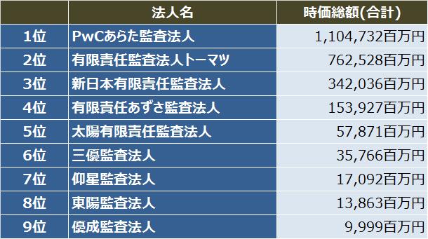 IPO監査法人比較_2016年_初値時価総額