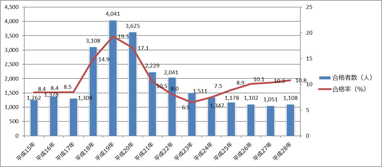 公認会計士試験合格者数・合格率の推移