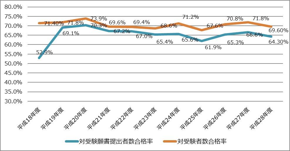 公認会計士試験・修了考査における 過去10年間の合格率