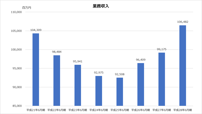 新日本_業績分析_業務収入グラフ