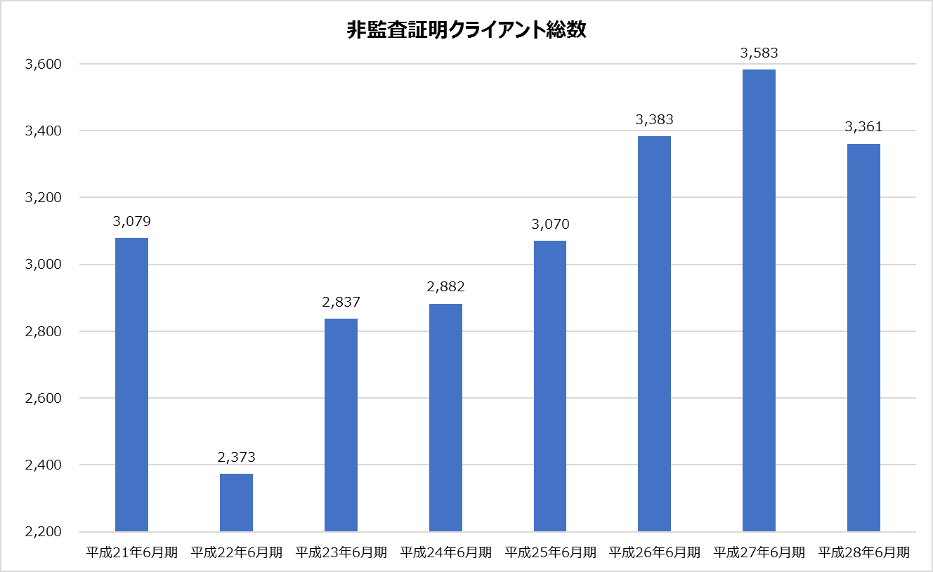 新日本_業績分析_被監査証明クライアント総数グラフ
