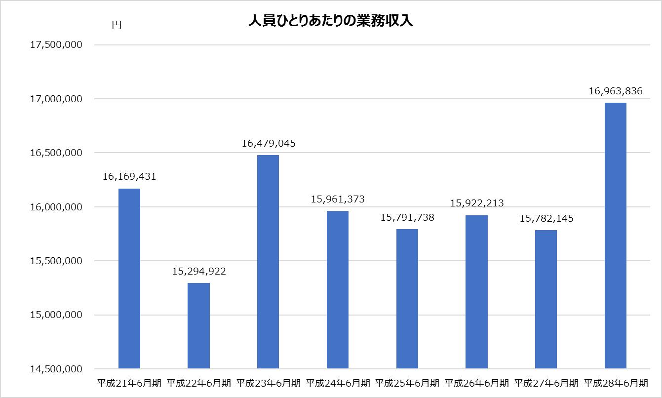 新日本_業績分析_人員ひとりあたりの業務収入グラフ