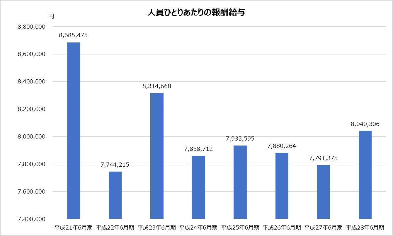 新日本_業績分析_人員ひとりあたりの報酬給与グラフ