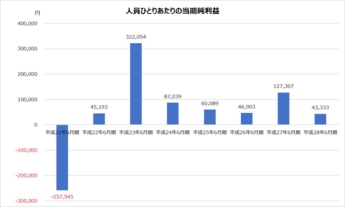 新日本_業績分析_人員ひとりあたりの当期純利益グラフ