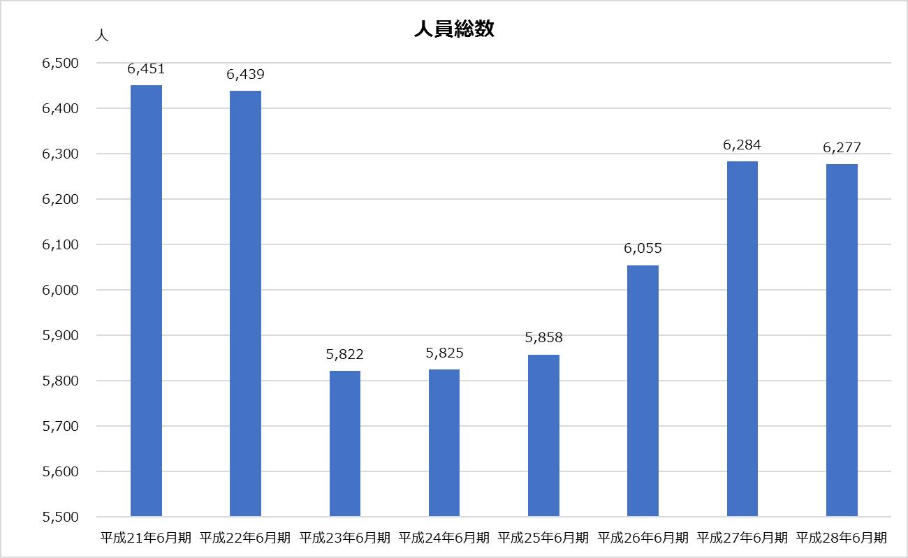 新日本_業績分析_人員総数グラフ