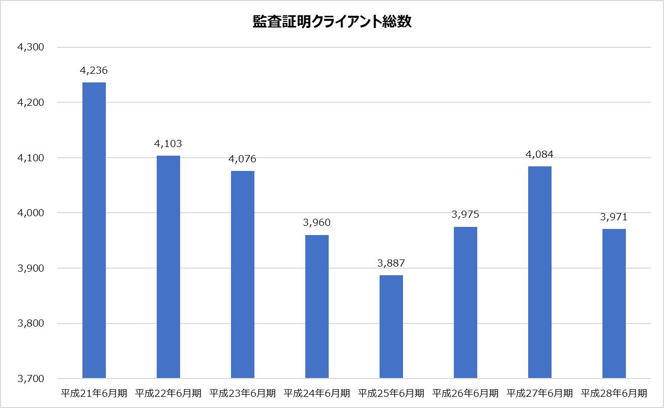 新日本_業績分析_監査証明クライアント総数グラフ