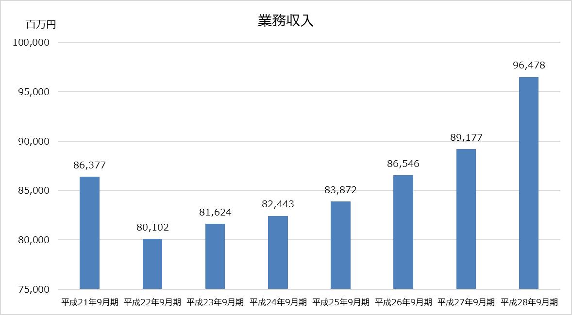 デロイト トーマツ_業績分析_業務収入グラフ