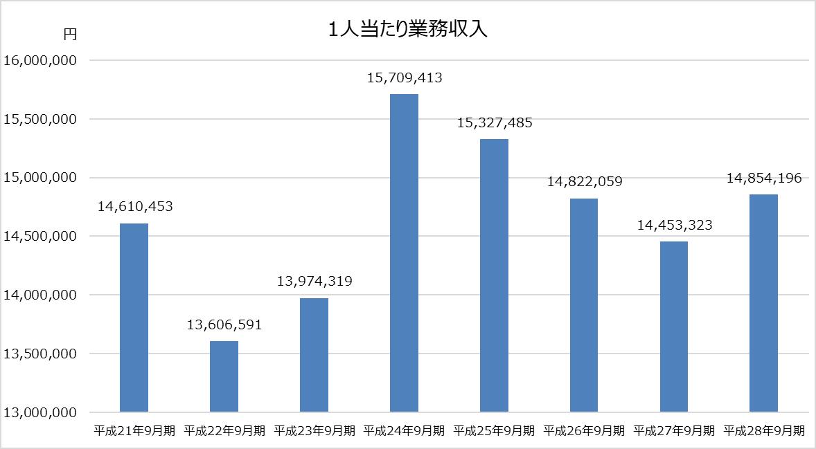 デロイト トーマツ_業績分析_1人当たり業務収入グラフ