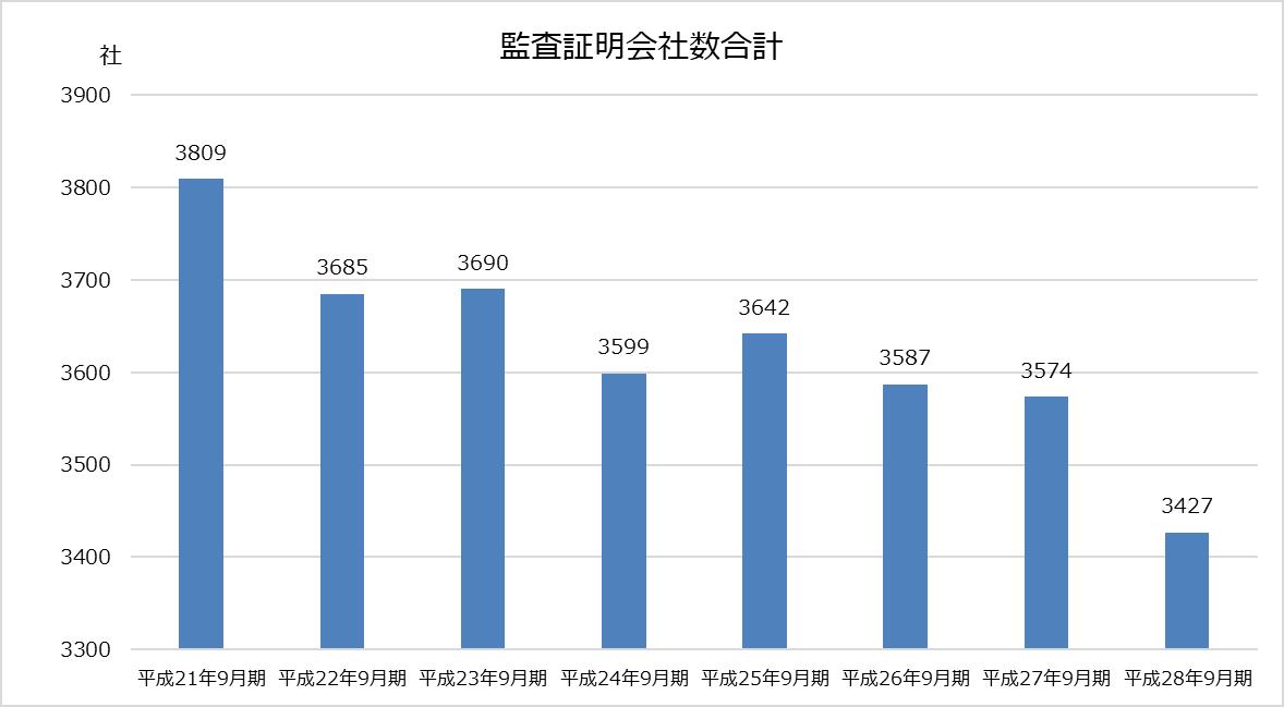 デロイト トーマツ_業績分析_監査証明会社数合計グラフ
