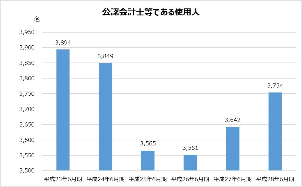 あずさ_KPMG_業務分析_公認会計士等である使用人数グラフ_平成28年_2017年