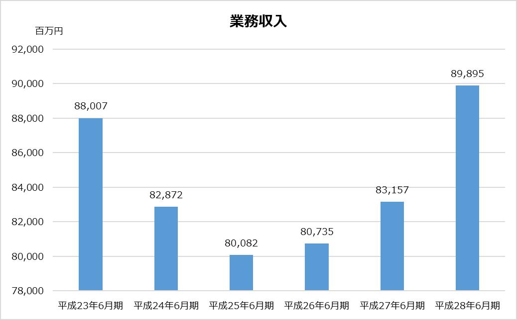 あずさ_KPMG_業務分析_業務収入グラフ_平成28年_2017年