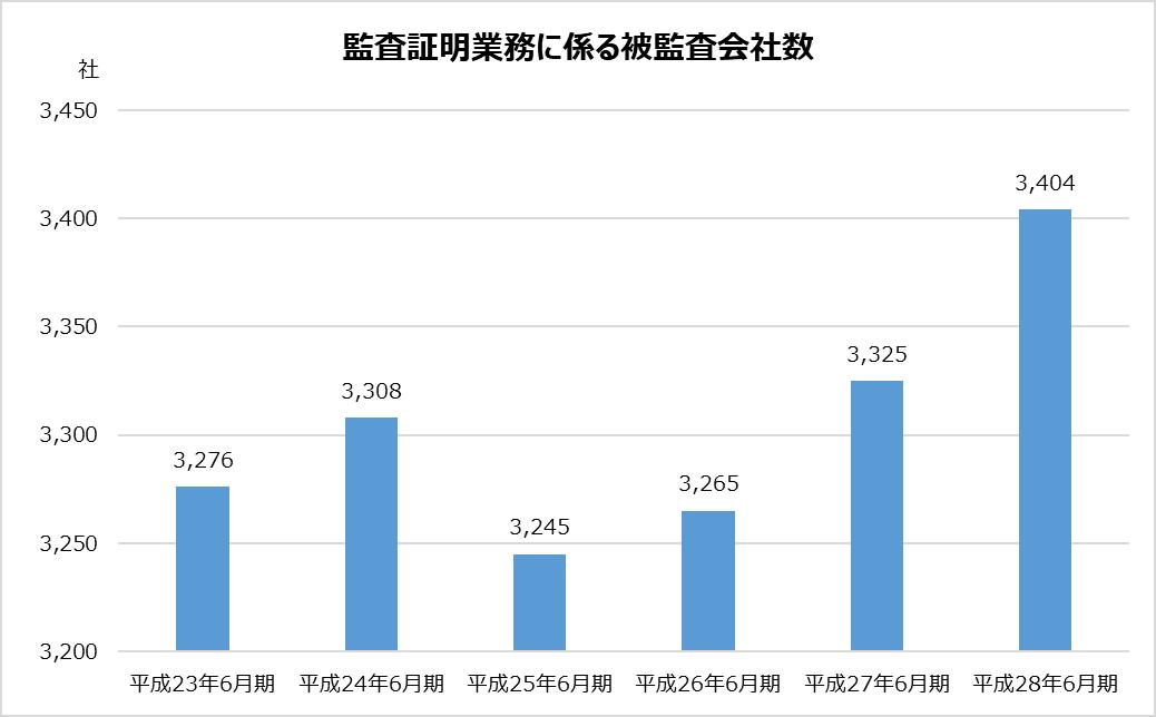 あずさ_KPMG_業務分析_監査証明業務に係る被監査会社数グラフ_平成28年_2017年