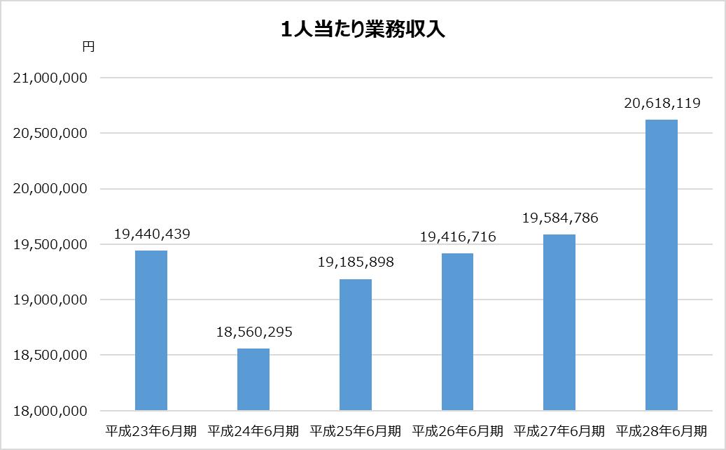 あずさ_KPMG_業務分析_1人当たり業務収入グラフ_平成28年_2017年