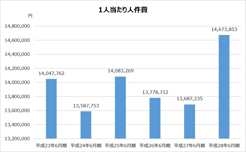 あずさ_KPMG_業務分析_1人当たり人件費グラフ_平成28年_2017年