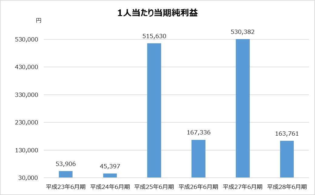 あずさ_KPMG_業務分析_1人当たり当期純利益グラフ_平成28年_2017年