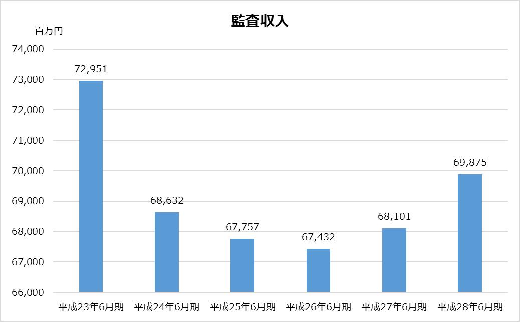 あずさ_KPMG_業務分析_監査収入グラフ_平成28年_2017年