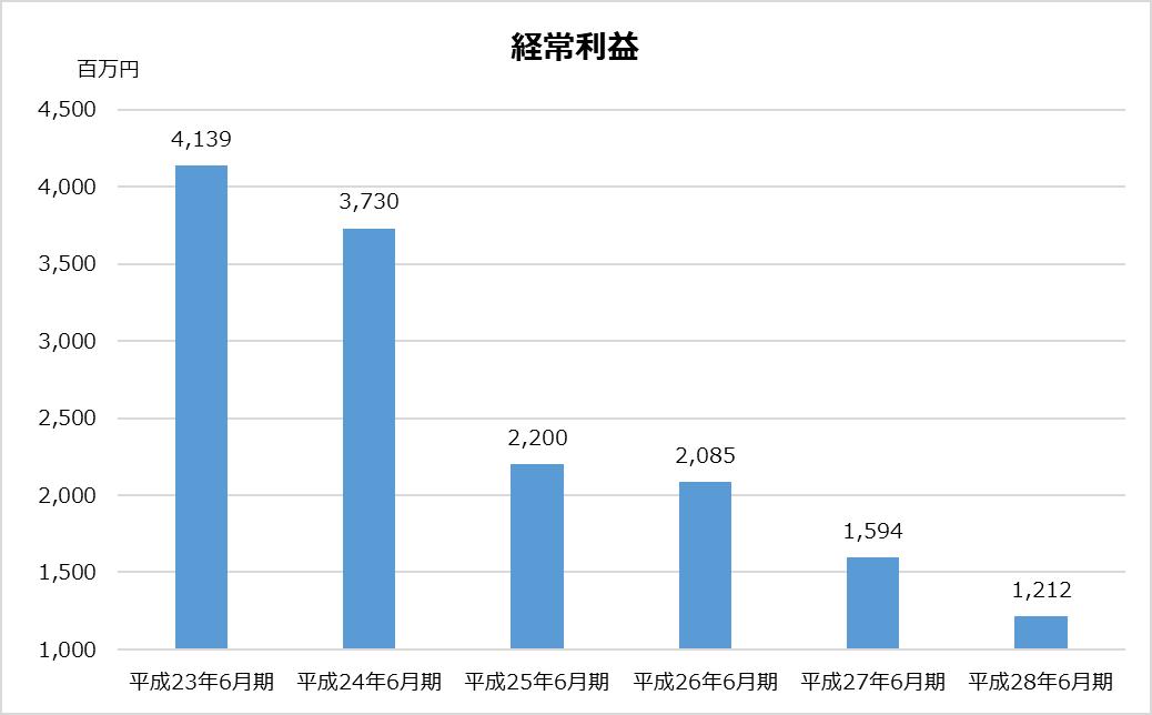 あずさ_KPMG_業務分析_経常利益グラフ_平成28年_2017年