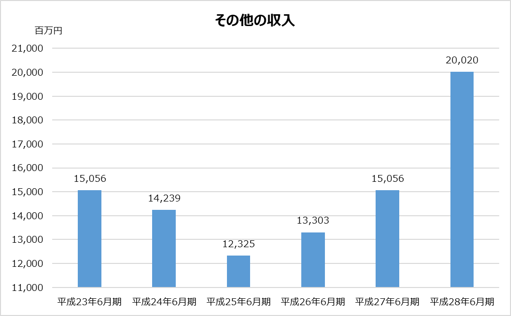 あずさ_KPMG_業績分析_その他収入グラフ_平成28年_2017年