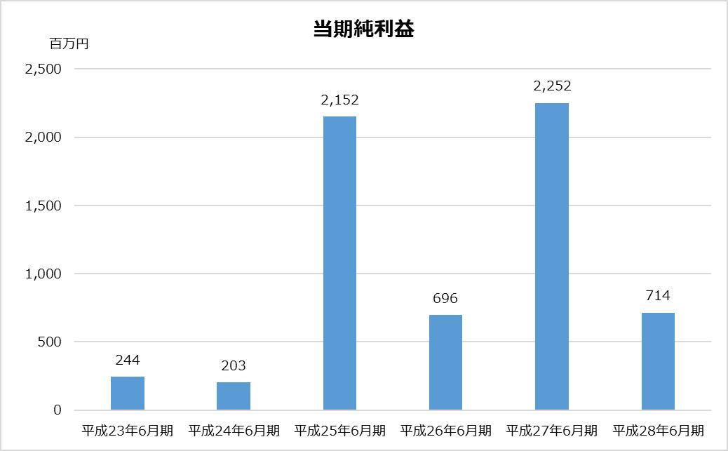 あずさ_KPMG_業務分析_当期純利益グラフ_平成28年_2017年