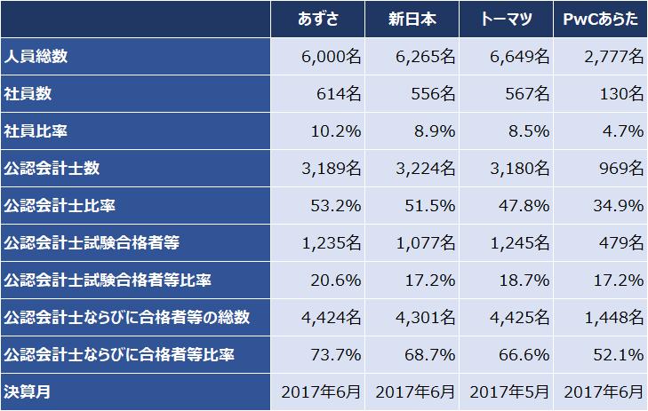 四大監査法人比較_実績_人員数_2017年