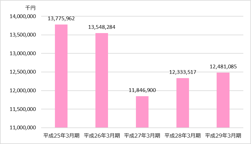 TAC業績分析_財務会計編_個人教育事業の売上高推移