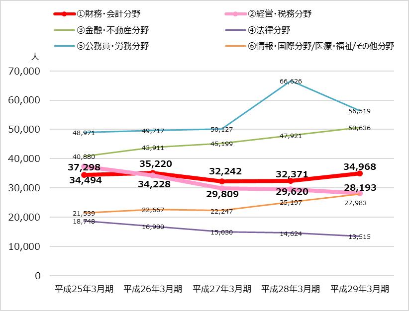 TAC業績分析_財務会計編_分野別受講者数の推移
