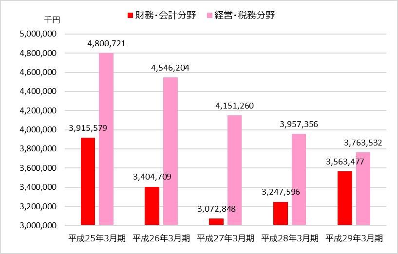 TAC業績分析_財務会計編_売上高の分野別推移