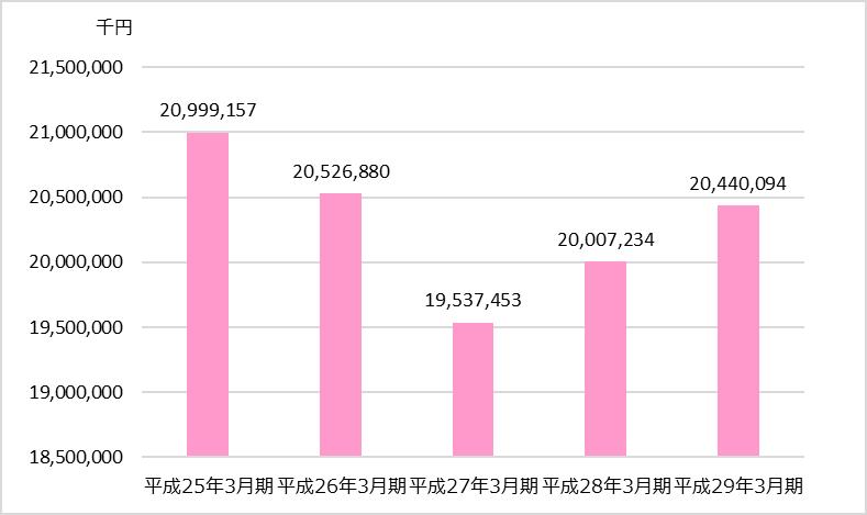 TAC業績分析_全社編_売上高の推移
