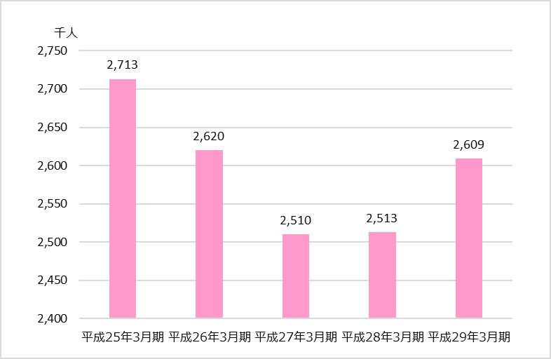 TAC業績分析_全社編_資格試験申込者数の推移