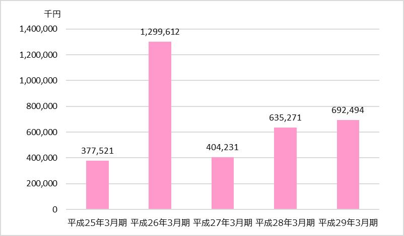 TAC業績分析_全社編_経常利益又は経常損失(△)の推移