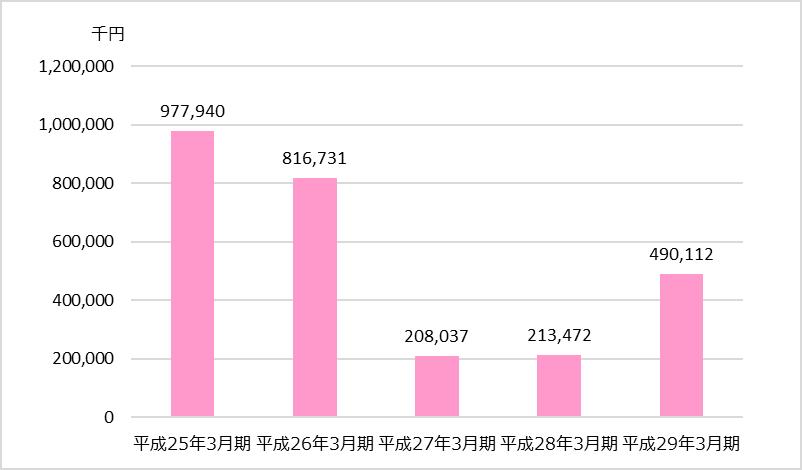 TAC業績分析_全社編_当期純利益又は当期純損失(△)の推移