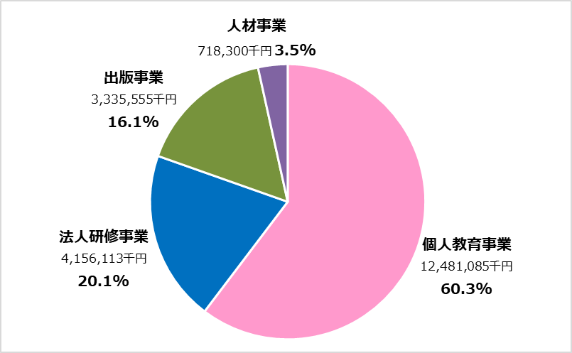 TAC業績分析_全社編_平成29年3月期 セグメントごとの売上高構成比