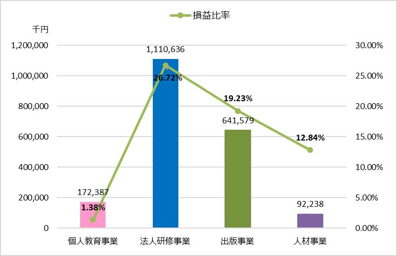 TAC業績分析_全社編_平成29年3月期セグメント利益又は損失(△)・損益比率